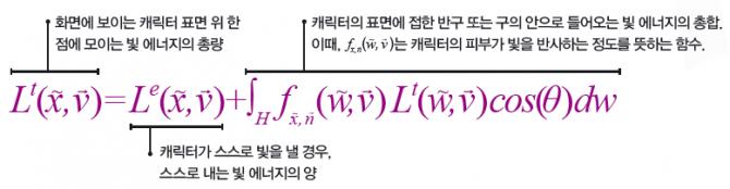 렌더링 공식 - 수학동아 제공