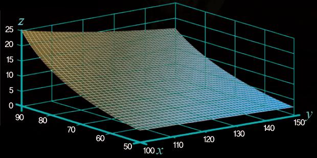 x: 좀비로부터 떨어진 거리(m), y : 좀비 확산 속도(m2/m), z : 좀비가 도달하기까지 남은 시간(분). - 수학동아 제공