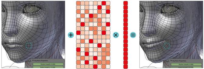 비중벡터(비중 정보를 담은 한 줄 짜리 행렬), 표정을 만들다 ① 무표정한 얼굴 데이터를 준비한다. 그물망 같은 선이 교차하는 점의 좌표 수천 개가 모여 얼굴 표정 하나를 나타낸다. ② 캐릭터가 지을 줄 아는 여러 가지 표정 데이터로 '섞기행렬'을 만든다. 이 행렬의 '열'은 표정 하나에 대한 수천 개의 좌표 나열이다. ③ 섞기행렬의 표정 각각을 어떤 비중으로 섞을지를 결정하는 비중벡터를 만든다. ④ 비중벡터를 섞기행렬에 곱하고 무표정한 얼굴 데이터에 더하면 새로운 표정이 완성된다. - 수학동아 제공