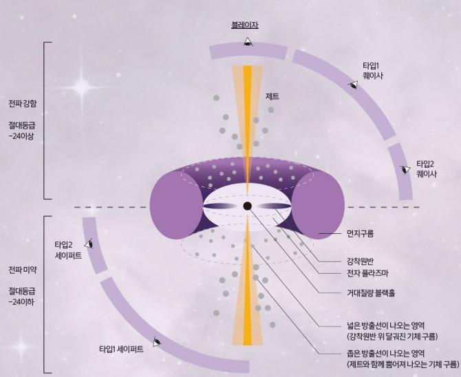 서로 다르게 보이는 AGN을 가장 쉽게 설명할 수 있는 기하학적인 해법을 제시한 AGN 통합모델 개략도. 그러나 이들이 근본적으로 다른 종류의 은하일 수 있다는 비판도 있다. (블레이자 : 매우 작은 퀘이사) - Beckmann&Shrader, 동아사이언스 제공