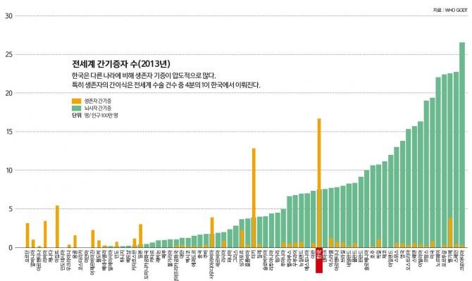 전세계 간기증자 수(2013년) 한국은 다른 나라에 비해 생존자 기증이 압도적으로 많다. 특히 생존자의 간이식은 전세계 수술 건수 중 4분의 1이 한국에서 이뤄진다. 자료 : WHO GODT - 과학동아 제공