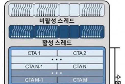 고성능 그래픽프로세서(GPU)를 위한 3대 기술 개발