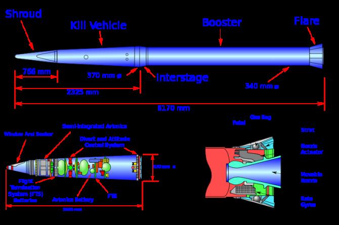 사드 요격미사일의  모습. 적 탄도미사일에 직접 부딪히는 '킬 비히클' 부위가 보인다. - 위키미디어 제공