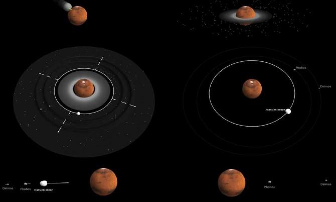 화성에 화성 3분의 1 크기인 행성을 충돌시킨 뒤 1시간이 지나자 화성 주위에 고리 모양의 파편 띠가 형성됐다. 이후 큰 위성들이 밀도가 높은 고리 안쪽에서 생성됐다. 이들은 파편 띠를 이루는 물질들과 함께 중력의 상호작용에 의해 물결처럼 고리 안쪽에서 바깥쪽으로 퍼져나갔다. 고리 바깥쪽에서 흩어지거나 서로 뭉치면서 지금의 포보스, 데이모스와 비슷한 두 위성이 형성됐다. 한동안은 고리 안쪽에서 생성된 큰 위성들이 존재했지만 충돌 후 500만 년이 지나자 이들은 화성으로 다시 빨려 들어가 사라지고 포보스, 데이모스 둘만 남았다. - 네이처 지오사이언스 제공