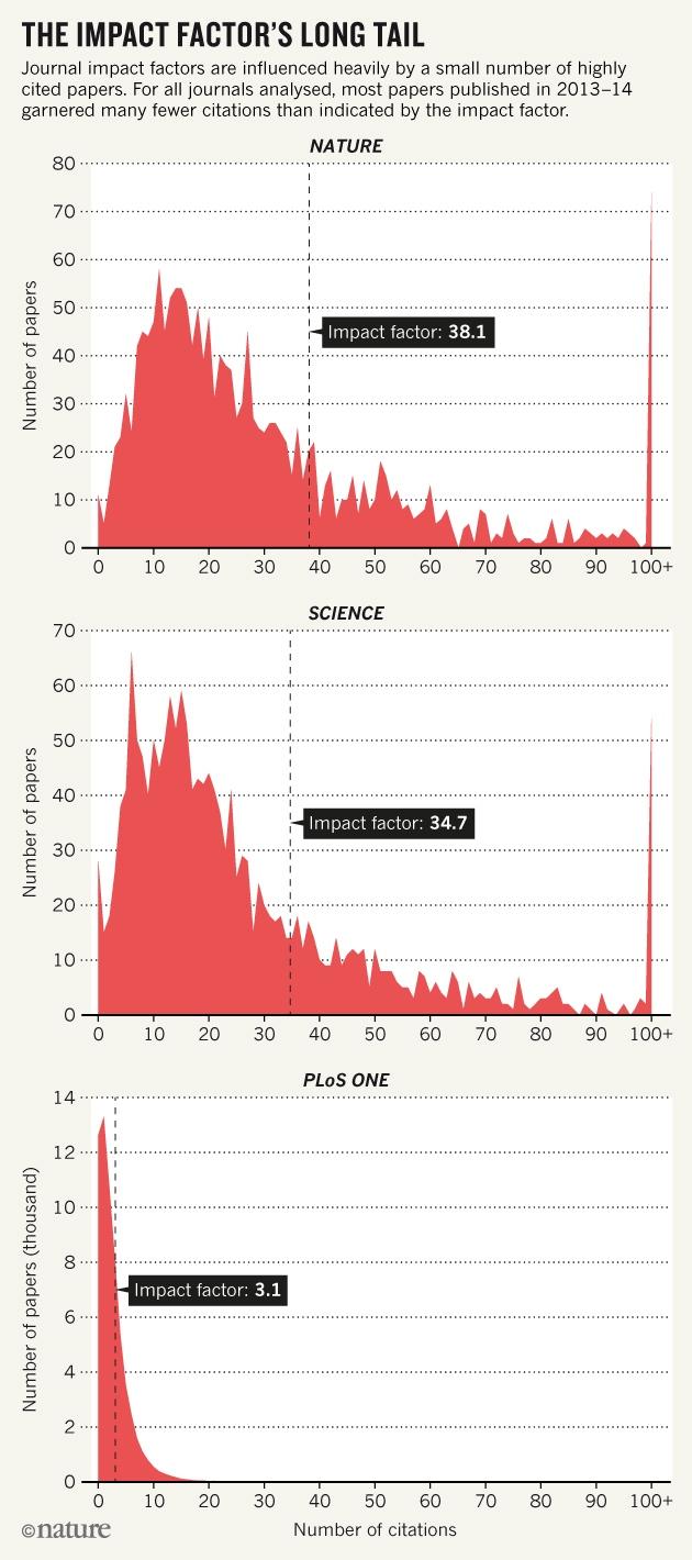 국제학술지 편집자들이 학술지에 실린 논문들의 실제 인용횟수를 조사한 결과, 대부분 피인용지수보다 낮게 나타났다. - 네이처 제공