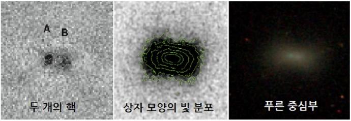 U141 왜소행성에서 발견된 은하 합병의 흔적. 두 개의 핵, 네모난 빛 분포, 푸른 색 빛을 토대로 연구진은 U141이 주변 은하들을 흡수해 형성된 왜소행성이라고 분석했다. - 한국천문연구원 제공