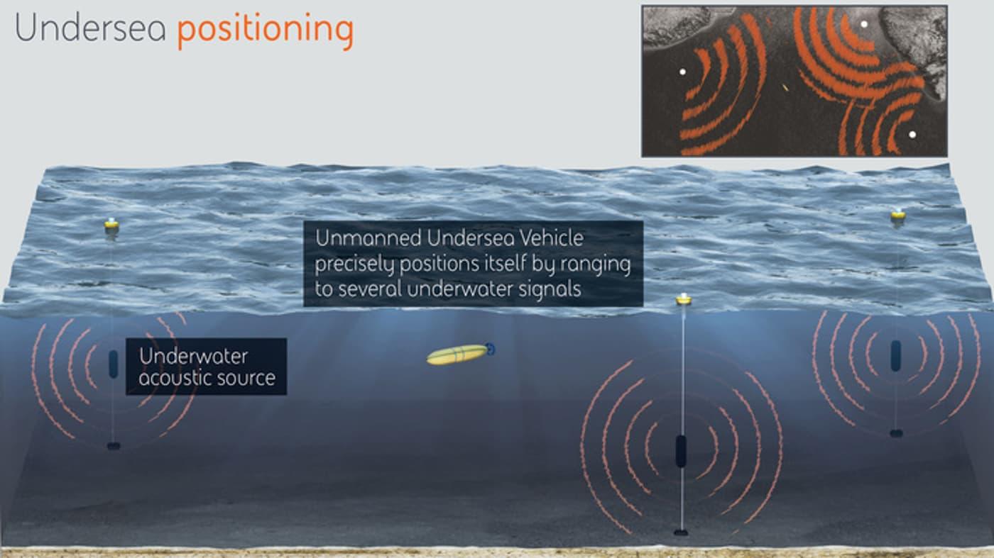미국 국방부 산하 고등방위연구계획국(DARPA·다르파)이 개발 중인 수중 GPS '심해위치확인시스템(POSYDON·포사이돈)'. 포사이돈은 초음파 발생 장치만 약 50대나 되는 거대한 초음파 네트워크다. 여러 초음파 신호들의 방향, 상대적 거리 등으로 수중 드론은 자신의 위치를 추정할 수 있다.