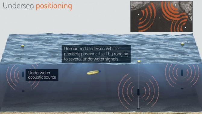 미국 국방부 산하 고등방위연구계획국(DARPA·다르파)이 개발 중인 수중 GPS '심해위치확인시스템(POSYDON·포사이돈)'. 포사이돈은 초음파 발생 장치만 약 50대나 되는 거대한 초음파 네트워크다. 여러 초음파 신호들의 방향, 상대적 거리 등으로 수중 드론은 자신의 위치를 추정할 수 있다. - DARPA 제공