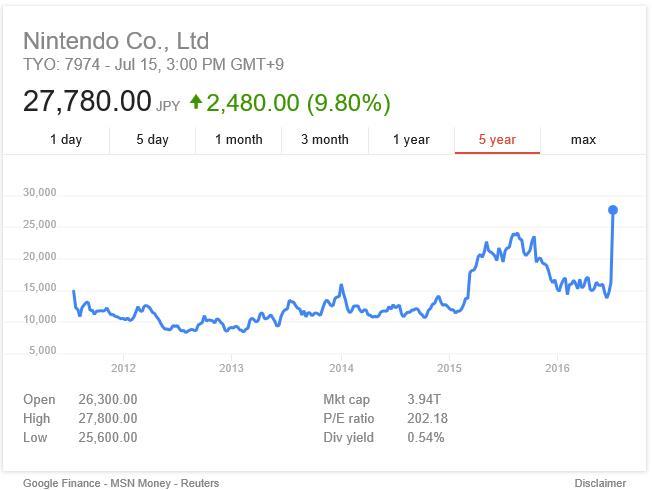 최근1년간 닌텐도의 주가 흐름 7월 7일 포켓몬 고의 출시 이후 주가가 86% 상승했다.