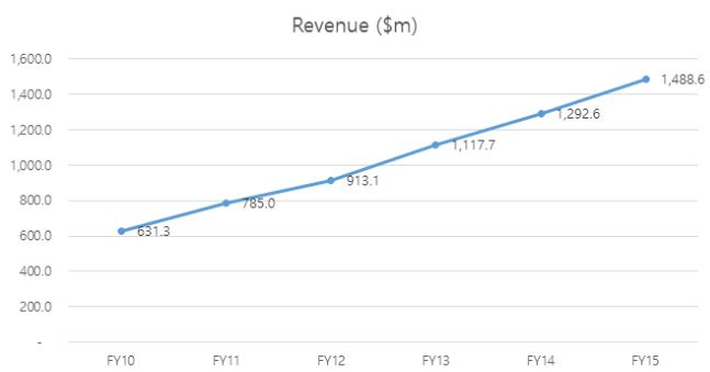 2010~2015 ARM 매출 추이 (단위 백만 달러) - ARM 제공