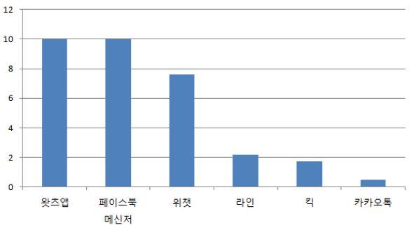주요 메신저 월간 사용자 수 (단위 억명) - 자료 각사 제공