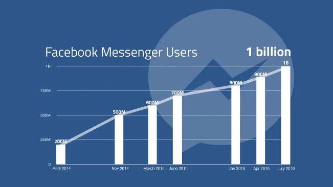 페이스북 메신저 사용자 수 증가 추이 - 테크크런치 제공