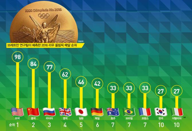 올림픽 순위는 금메달 개수 순으로 매기거나 총 메달 개수 순으로 매긴다. 브레트만 연구팀은 후자의 기준을 적용했다. 예측 결과에서 가장 눈에 띄는 나라는 리우 올림픽 개최국인 브라질이다. 런던 올림픽 당시 20위권 안에도 들지 못했던 브라질이 공동 7위를 차지했다. 연구팀이 올림픽을 개최하는 나라는 메달을 더 많이 딴다는 요소를 모형에 집어넣었기 때문이다. - GIB, 수학동아 제공