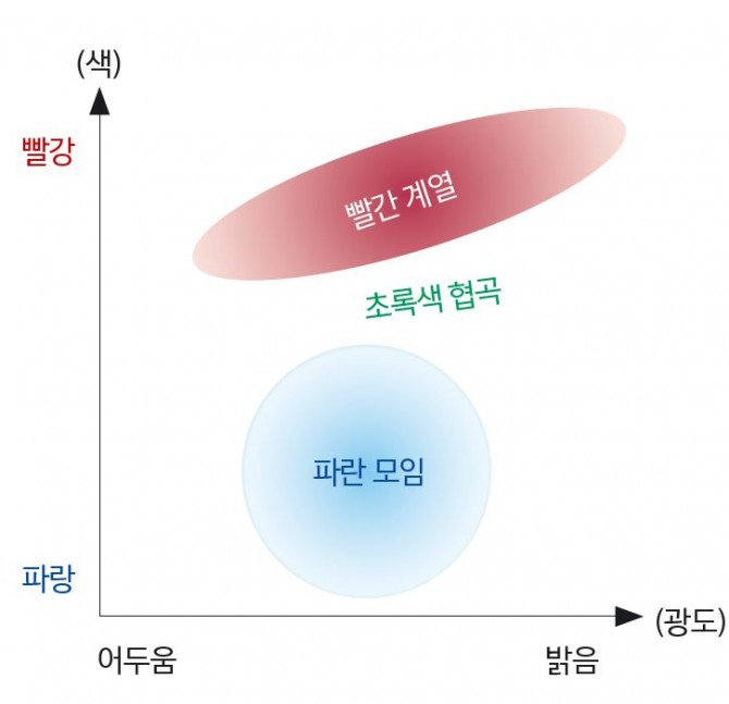 은하의 색등급도 은하의 색과 광도를 기준으로 분포를 살펴보면 빨간색과 파란색에 편중되는 경향이 나타난다. 그 중간 단계인 초록색 은하는 매우 드물다. - ESO(W), 과학동아 제공