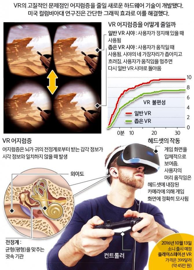 가상현실(VR) 어지럼증의 새로운 해결법 - 자료 : 컬럼비아대. 사진 : 소니, SIEA/lmpulse Gear. Ⓒ GRAPHIC NEWS 제공