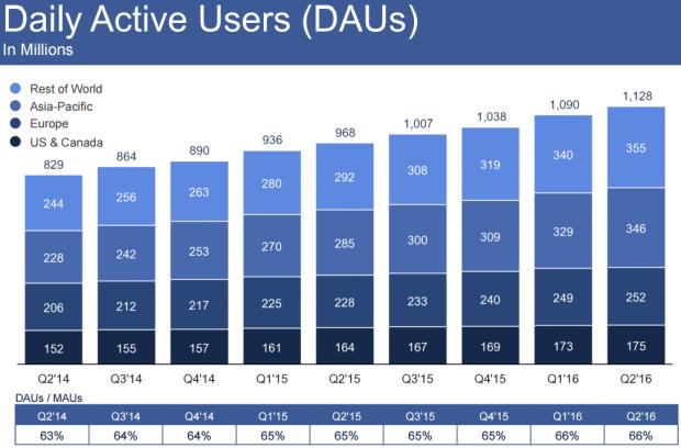 페이스북 일간 사용자 (DAU) 수 증가 추이 - VentureBeat 제공