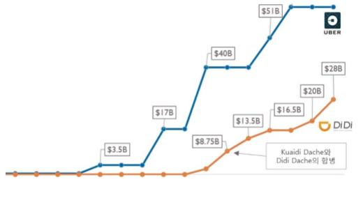 우버와 디디추싱 기업가치 변화 추이 (단위 10억달러) - CB Insights, STRABASE 제공
