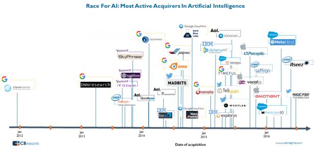 2012~2016 주요 인공지능 기업 인수합병 사례 - CB인사이트 제공
