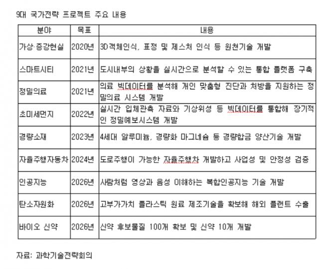 9대 국가전략 프로젝트 주요 내용 - (주)동아사이언스 제공