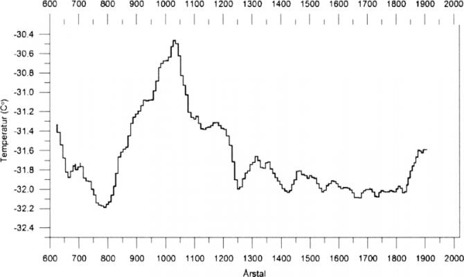 그린란드 지역의 과거 1500년 간의 기온 변화. 서기 1300년 무렵부터 최근 100년 전까지는 비교적 낮은 기온이 유지되었다.
