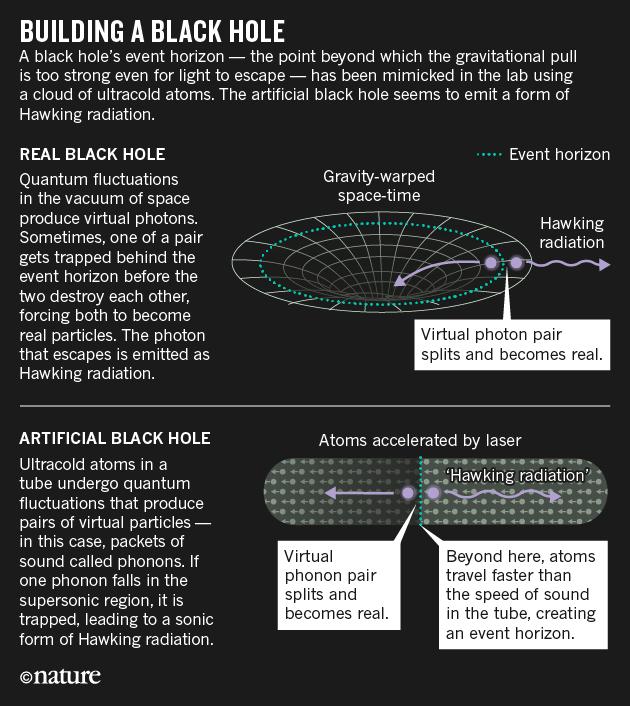 진짜 블랙홀(위)와 유사 블랙홀(아래). 블랙홀은 중력이 아주 커 빛조차 빠져나가지 못하는 천체로 그 경계가 사건의 지평선(파란 점선)이다. 만일 그 부근에서 광자쌍이 만들어질 경우 사건의 지평선 바깥쪽의 광자는 블랙홀을 벗어날 수 있다. 이를 호킹복사라고 부르는데 아직까지 관측되지는 않았다. 아래는 유체(루비듐 원자의 보스-아인슈타인 응축)의 흐름으로 구현한 유사 블랙홀로 오른쪽에서 왼쪽으로 흐르면서 가속되는데 중간에 사건의 지평선(파란 점선)이 있다. 그 주위에 포논쌍이 만들어질 경우 하나(오른쪽)는 블랙홀을 벗어날 수 있다. 최근 이 현상을 실험적으로 관찰하는데 성공했다. - 네이처 제공
