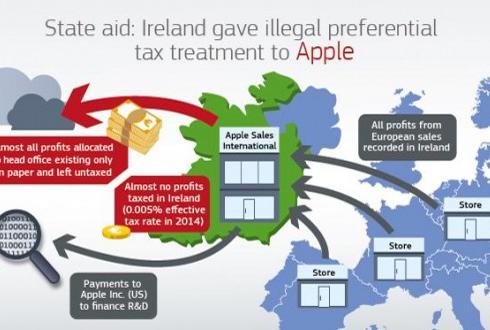 [궁금한 이슈 why] 애플은 왜 16조원의 세금을 토하라는 명령을 받았나