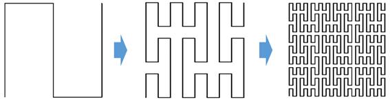 수학적 공간채움의 원리. 1차원 직선을 구불구불 둘러 2차원 면을 가득 채운다. - KAIST 제공