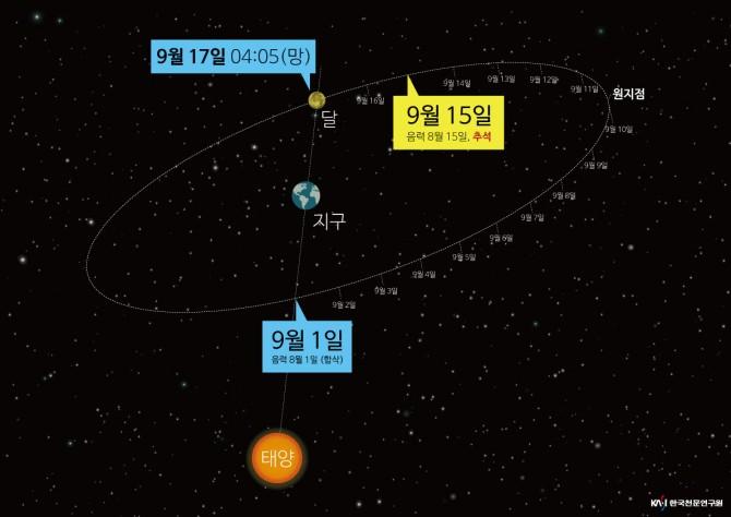 달이 지구와 태양 사이에 놓인 지점에서 태양 반대편까지 가는 기간이 15일 이상 걸릴 수 있다. - 한국천문연구원 제공