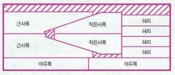 한복바지를 만들 때 필요한 옷 조각은 총 10조각이다. - 수학동아 2010년 9월호 (주)동아사이언스 제공