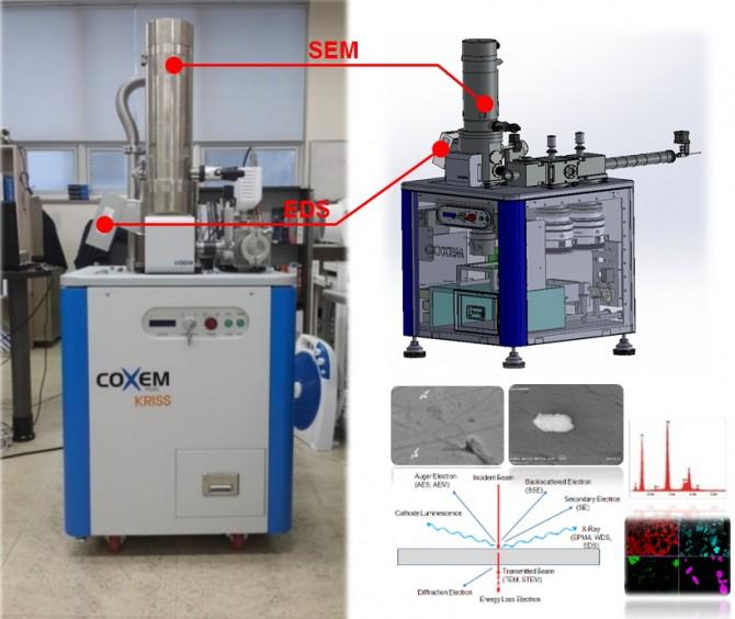 실시간으로 나노입자의 크기, 농도 등 다양한 특성을 분석해 오염 여부를 파악할 수 있는 장비인 '입자특성진단시스템(PCDS)'. - 한국표준과학연구원 제공