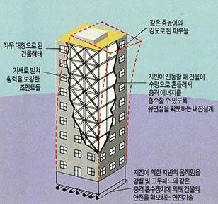 건축물의 내진 설계 - (주)동아사이언스 제공