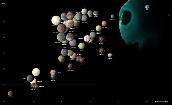 미국 푸에르토리코대 생명체 거주 가능 행성 연구팀은 지금까지 총 44개의 외계행성이 생명이 존재할 가능성이 높다고 꼽았다. 그 중 지난 8월 발견된 프록시마b를 비롯한 10개 행성(파란색 점선)이 가능성이 가장 높다. 세로축은 표면 온도, 가로축은 겉모습이 지구와 닮은 정도를 수치화했다. 각 행성의 표면은 가상 이미지다. - GIB, 과학동아 제공