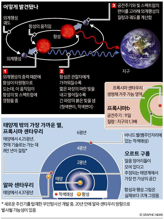 최단거리의 지구형 외계행성 발견 태양에서 가장 가까운 별인 프록시마 센타우리 근처에서 지구와 비슷한 행성이 발견됐다. '프록시마b'라는 이름이 붙은 이 암석형 행성은 생명체 거주 가능 영역에 있다. 즉, 표면에 액체 상태의 물이 존재할 가능성이 있다. - ⓒ GRAPHIC NEWS 제공