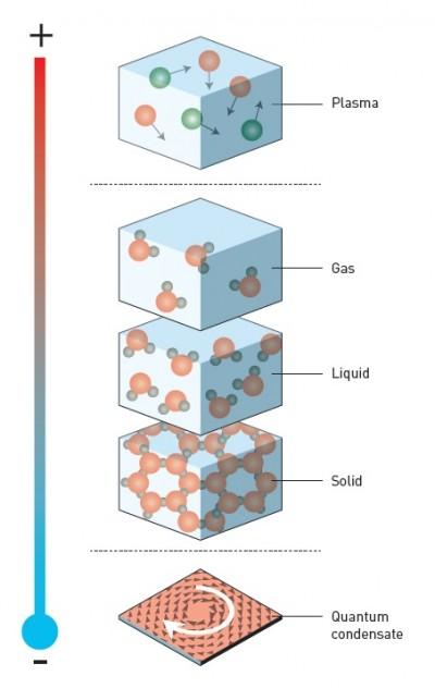 기체, 액체, 고체는 가장 흔한 물질의 상태. 하지만 아주 높거나 아주 낮은 온도에서 물질은 별난 상태(exotic state)를 띈다. - 노벨위원회 제공