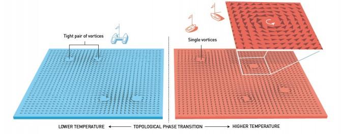 코스털리츠와 사울리스 교수는 얇은 판 모양 물질이 아주 차가운 상태에서 위상 변화를 겪는다고 설명했다. 소용돌이 쌍이 가까이 있다가 온도가 올라가면 서로 멀어진다는 것이다. - 노벨위원회 제공