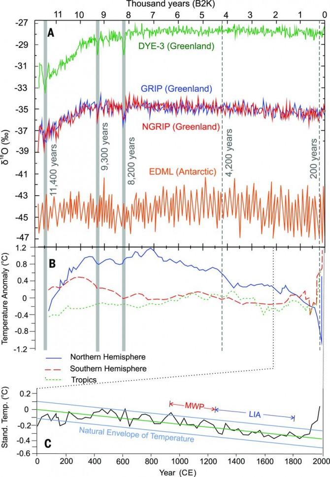 인류세(Anthropocene) 이후 급격히 변화하는 지구의 기후 환경. 지난 1만년 동안 비교적 안정적으으로 유지되다가, 1800년대 이후 이상 기온이 급격이 늘어나고 평균 기온이 급격하게 상승. - Waters, C.N., 2016 제공
