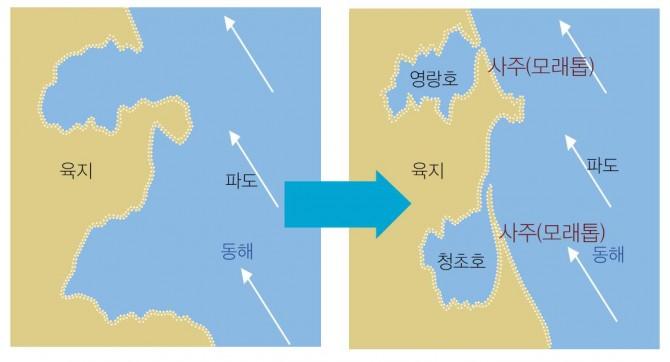 석호의 생성과정. 석호는 파도나 해류의 작용으로 해안선에 생기는 사주, 사취로 입구가 막혀서 생성된다. - 원주지방환경청 제공