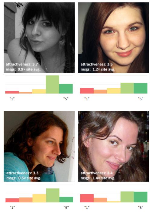 회원 매력도에 대한 평가와 해당 회원이 받은 메시지를 비교한 결과. 골고루 높은 평가를 받은 여성보다는 호오가 갈리는 여성이 더 많은 메시지를 받는 것을 볼 수 있다.  - OK큐피드 블로그 제공