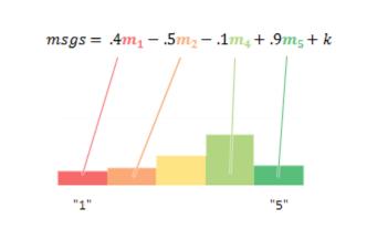 1~5개 사이 각 별점이 수신 메시지 숫자에 기여하는 정도를 나타낸 수식.  - OK큐피드 블로그 제공