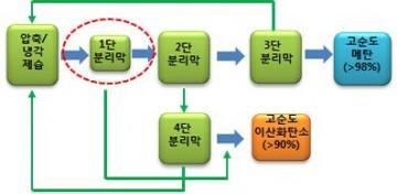 음식물 쓰레기에서 메탄과 이산화탄소를 분리해내는 과정  - 한국화학연구소 제공