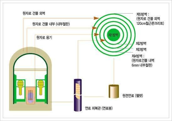 원자력발전소 방벽의 구조. - 동아일보DB 제공