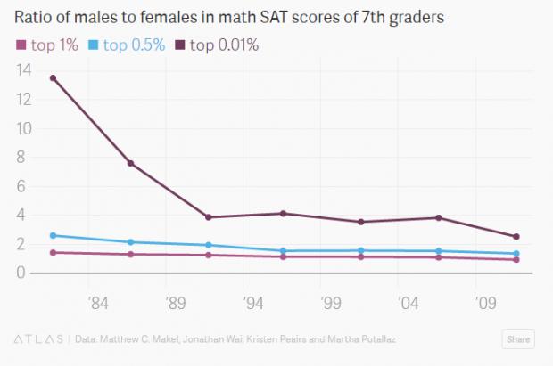 미국 상위 1%, 0.5%, 0.01% 수학 영재 그룹 내 남녀 학생 비율 - 쿼츠 제공