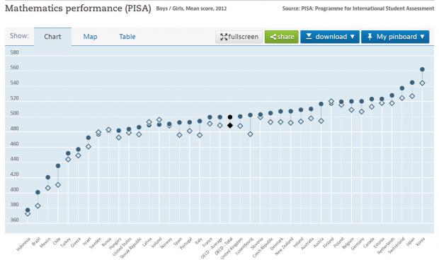 OECD의 학업성취도평가(PISA)에 나타난 세계 주요 각국 수학 성적의 남녀 격차 차이 - OECD 제공