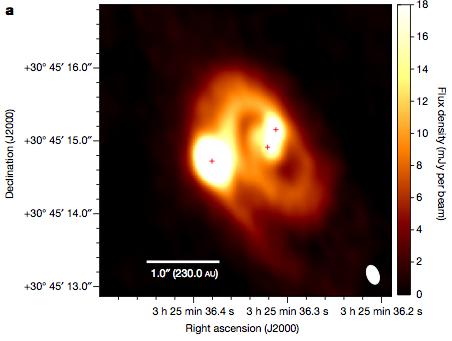'네이처' 10월 29일자에는 원시별 세 개가 가까운 거리에서 형성된 상태를 아타카마전파망원경(ALMA)으로 관측한 연구결과가 실렸다. 밝은 부분 가운데 빨간색 십자표시(+)가 원시별의 중심이다. - 네이처 제공