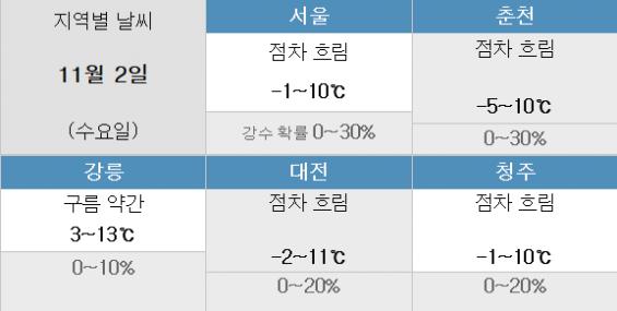 [2일 날씨] 겨울 '한걸음 더'… 밤부터 중부 일부 비