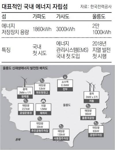 울릉도는 최근 한국전력공사와 전력거래계약(PPA)을 맺고 에너지자립섬이 되기 위한 본격적인 준비에 나섰다. - 한국전력공사,산업통상자원부 제공