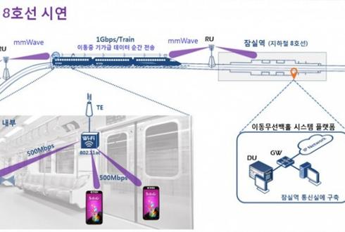 서울 지하철에서 기가급 인터넷을 쓰게될까?