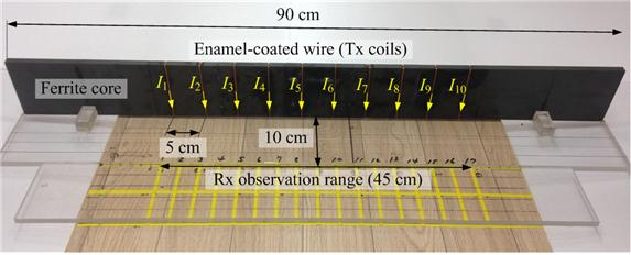 연구진은 자성체인 페라이트 코어에 일정한 간격으로 코일을 감아 전류원을 형성했다. 그리고 여기서 발생한 각각의 자장을 한 데 모으는 데 성공했다. - GIST 제공