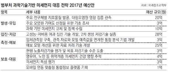 동아일보 제공