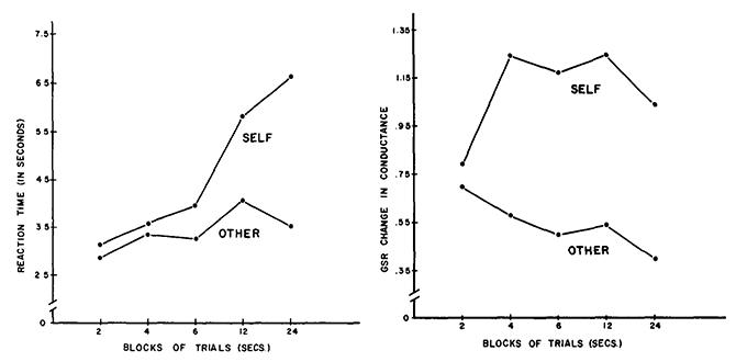과제를 잘 수행하여 자신감이 생길수록, 자신의 목소리를 잘 인식했다(좌측). 그러나 피부의 전기전도율은 변하지 않았다(우측). 자기 기만은 내적 심리 상태와 깊은 관련이 있다. - Figure 3 Gur R Sackeim H (1979) 제공